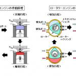 「ロータリーエンジンの特長と課題【マツダ100年史・第12回・第4章 その2】」の3枚目の画像ギャラリーへのリンク