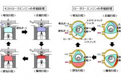 レシプロエンジンとロータリーエンジンの作動原理。