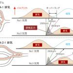驚異的な圧縮比14を実現した「SKYACTIV-G & D」【マツダ100年史・第29回・第8章 その2】 - 4-2-1排気システム。