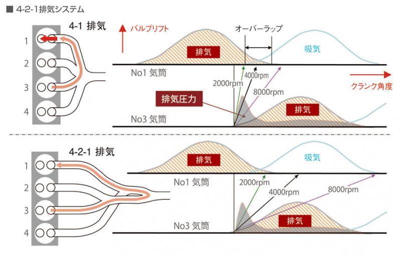4-2-1排気システム。