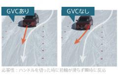 GVC有無の応答性比較写真。