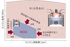 SPCCI運転領域。