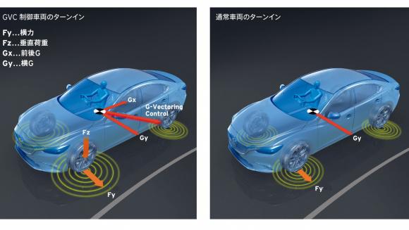 GVCコントロールのイメージ図。