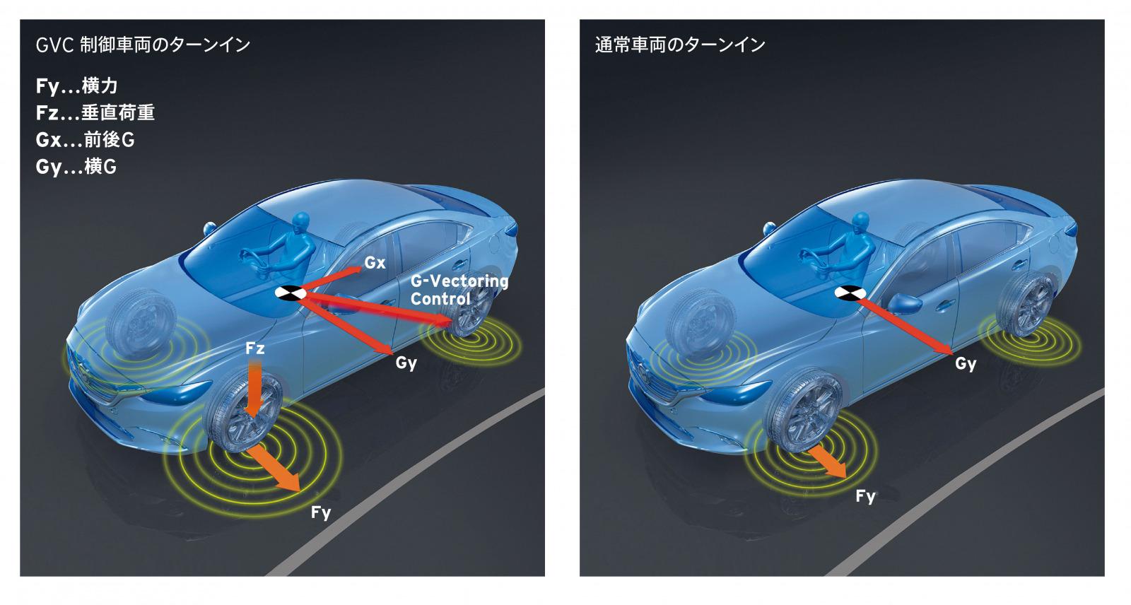 「車両の統合制御「SKYACTIV-VEHICLE DYNAMICS」【マツダ100年史・第32回・第8章 その5】」の2枚目の画像