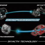 「SKYACTIV」の誕生【マツダ100年史・第28回・第8章 その1】 - スカイアクティブ技術イメージ。