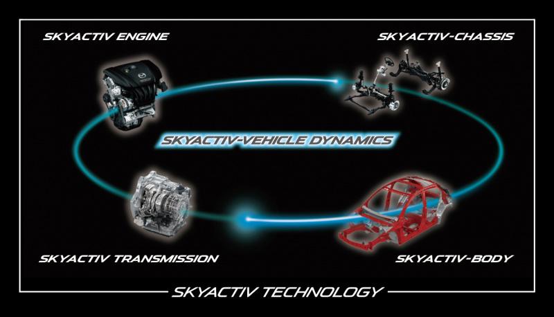 スカイアクティブ技術イメージ。
