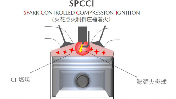 SPCCI燃焼技術。