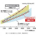 驚異的な圧縮比14を実現した「SKYACTIV-G & D」【マツダ100年史・第29回・第8章 その2】 - 低圧縮比の効果。