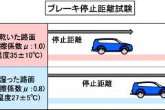 ブレーキ停止距離試験