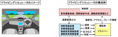ドライビングシミュレータの構成