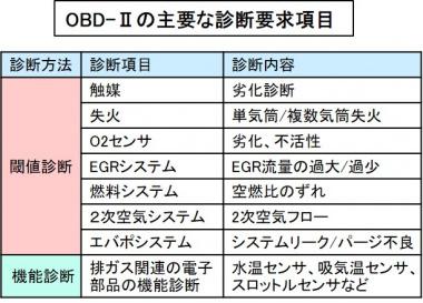 OBD-Ⅱの診断事項