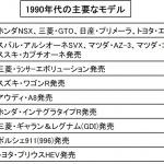 1990年代の自動車とは?贅沢さの追求からコスパ重視へ【自動車用語辞典:歴史編】 - glossary_car history_05