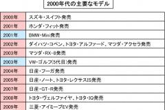 2000年代の主要なモデル