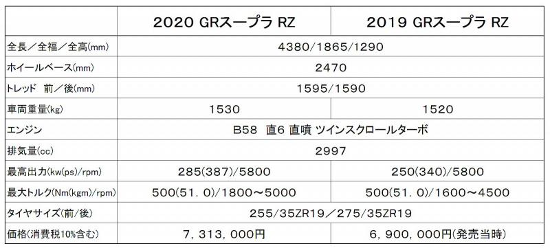 2020と2019のGRスープラ諸元比較