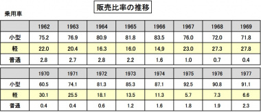 乗用車の販売比率推移