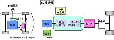 EV構成例