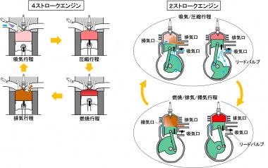 4ストロークエンジンと2ストロークエンジンの作動原理