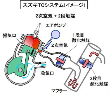 スズキTCシステム概念図