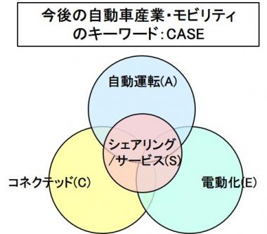 モビリティのキーワード:CASE