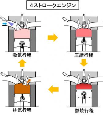 4ストロークの作動原理