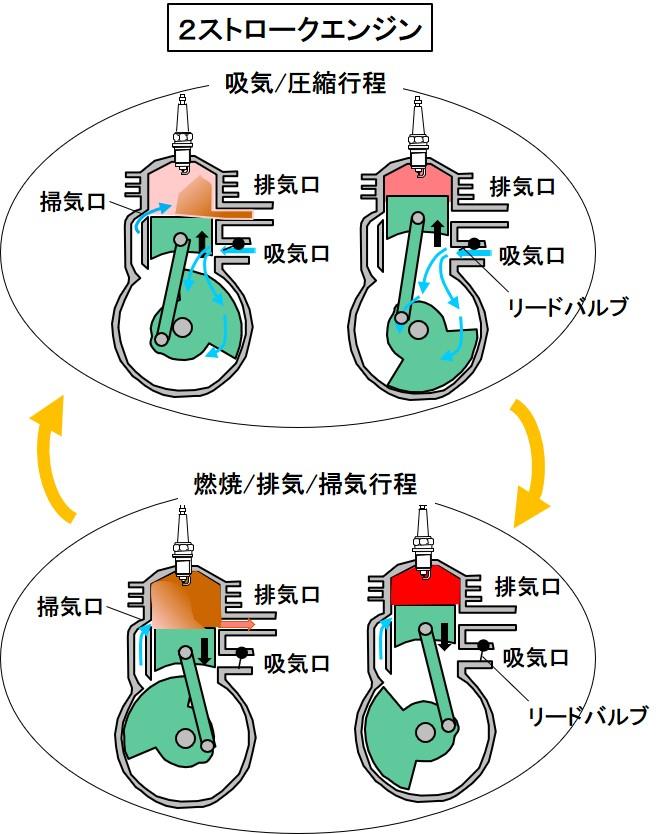 2ストロークの作動原理