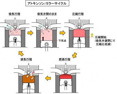 アトキンソン/ミラーサイクルの作動原理