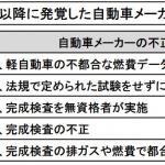 「軽自動車の燃費競争も一因!日本のクルマづくりの信頼を揺るがした燃費不正や検査不正【スズキ100年史・第26回・第6章 その3】」の2枚目の画像ギャラリーへのリンク