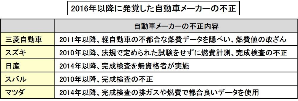 「軽自動車の燃費競争も一因!日本のクルマづくりの信頼を揺るがした燃費不正や検査不正【スズキ100年史・第26回・第6章 その3】」の1枚目の画像