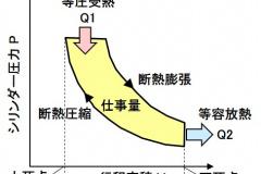 ディーゼルサイクルのPV線図