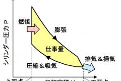 クラークサイクルのPV線図