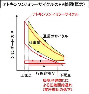 アトキンソン/ミラーサイクルのPV線図