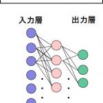 AI(人工知能)とは?人間の脳を模倣した知能、あるいはそれを作る技術【自動車用語辞典:AI編】 - glossary_AI_02