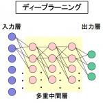 AI(人工知能)とは?人間の脳を模倣した知能、あるいはそれを作る技術【自動車用語辞典:AI編】 - glossary_AI_03