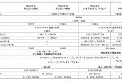 RAV4諸元表