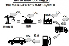 Well to Wheel CO2の構成