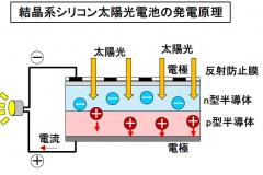 結晶系シリコン太陽光電池の発電原理