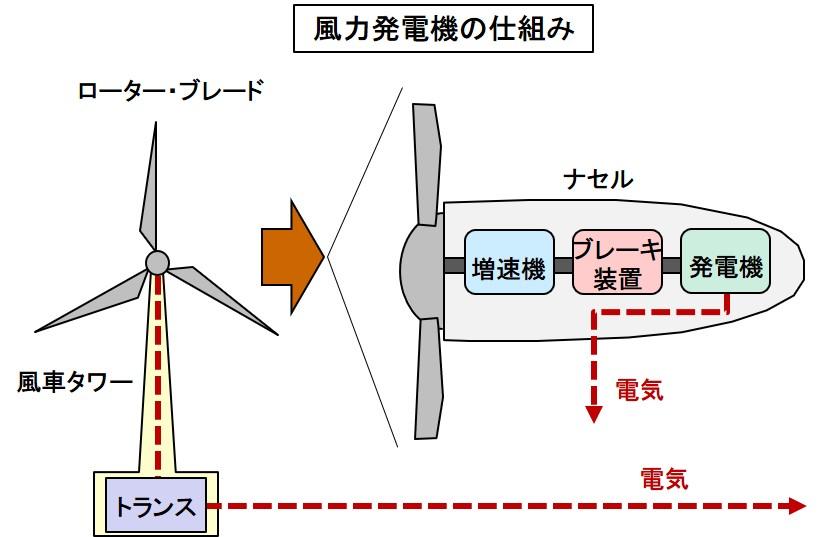 メリット 風力 発電 注目を集める風力発電投資の魅力とは?