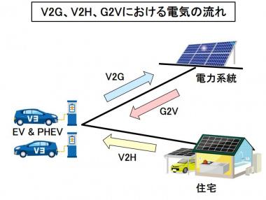 V2G、V2H、G2Vの電気の流れ