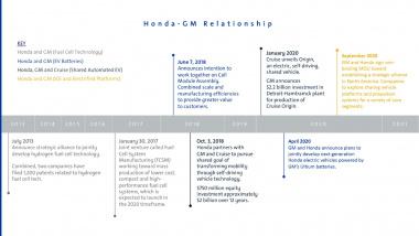 Honda-GM Relationship Timeline
