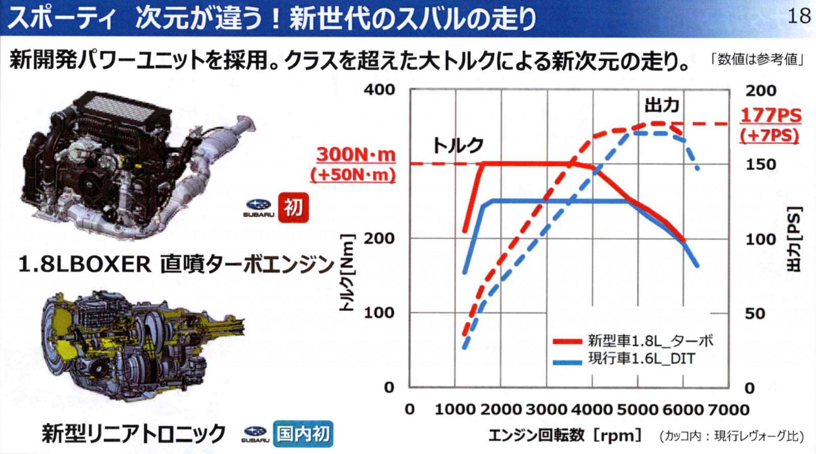 CB18エンジン性能曲線