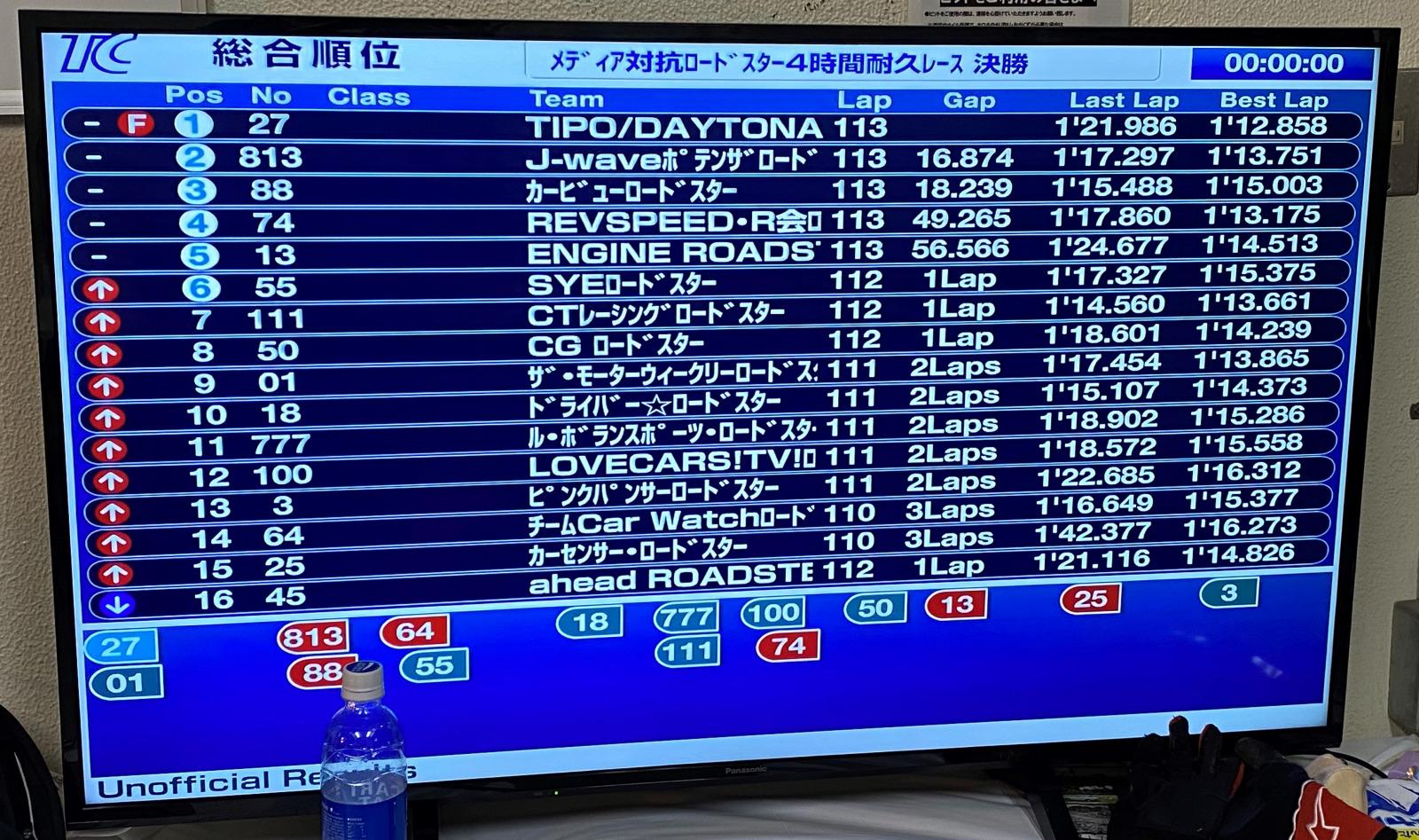「恒例・清水和夫組のメディア対抗ロードスター耐久レースは予選12位→結果6位入賞。でも「来年は倍返しだ!」【頑固一徹和・番外編】」の8枚目の画像