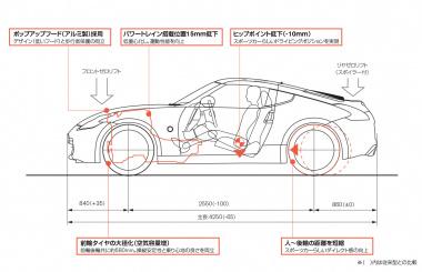 6代目フェアレディZ(Z34型・2008(平成20)年12月)