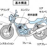 バイクの基本構造とは?「走る」ためのパワートレインと「曲がる」「止まる」ための車体で構成【バイク用語辞典:バイクの誕生と種類編】 - 基本構造