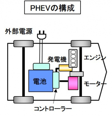 PHEVの構成