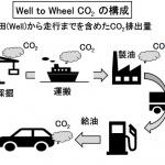 今さら聞けない「電動車」とは? 「電気自動車」「PHEV」「HEV」「燃料電池車」も含む車両の特徴とコスト比較で紹介 - Well to Wheel の考え方