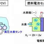 今さら聞けない「電動車」とは? 「電気自動車」「PHEV」「HEV」「燃料電池車」も含む車両の特徴とコスト比較で紹介 - FCVの構成