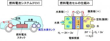 FCVの構成