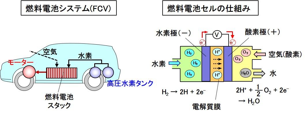 「今さら聞けない「電動車」とは? 「電気自動車」「PHEV」「HEV」「燃料電池車」も含む車両の特徴とコスト比較で紹介」の5枚目の画像