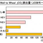 今さら聞けない「電動車」とは? 「電気自動車」「PHEV」「HEV」「燃料電池車」も含む車両の特徴とコスト比較で紹介 - Well to Wheel-CO2