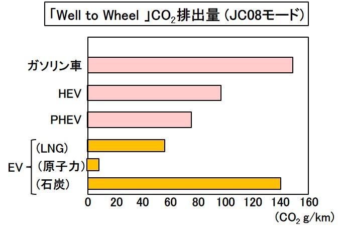 「今さら聞けない「電動車」とは? 「電気自動車」「PHEV」「HEV」「燃料電池車」も含む車両の特徴とコスト比較で紹介」の7枚目の画像